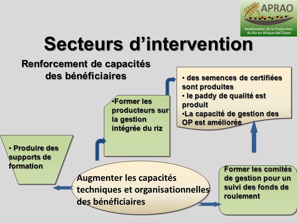 Secteurs dintervention Augmenter les capacités techniques et organisationnelles des bénéficiaires Former les comités de gestion pour un suivi des fond