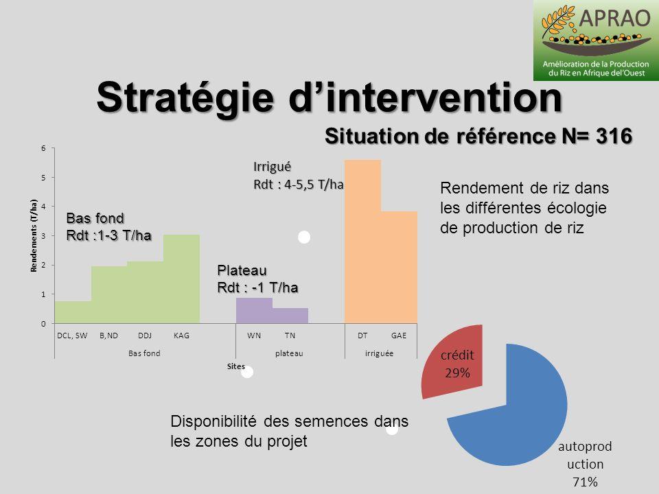 Stratégie dintervention Situation de référence N= 316 Disponibilité des semences dans les zones du projet Rendement de riz dans les différentes écolog