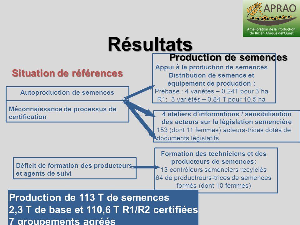 Autoproduction de semences Production de 113 T de semences 2,3 T de base et 110,6 T R1/R2 certifiées 7 groupements agréés Résultats Production de seme