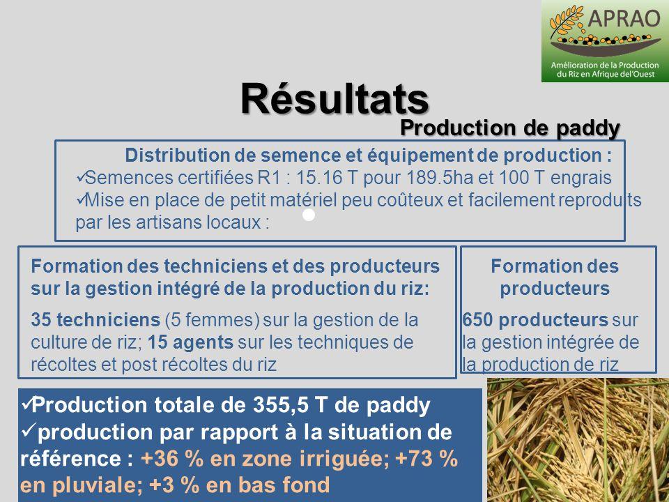 Distribution de semence et équipement de production : Semences certifiées R1 : 15.16 T pour 189.5ha et 100 T engrais Mise en place de petit matériel p