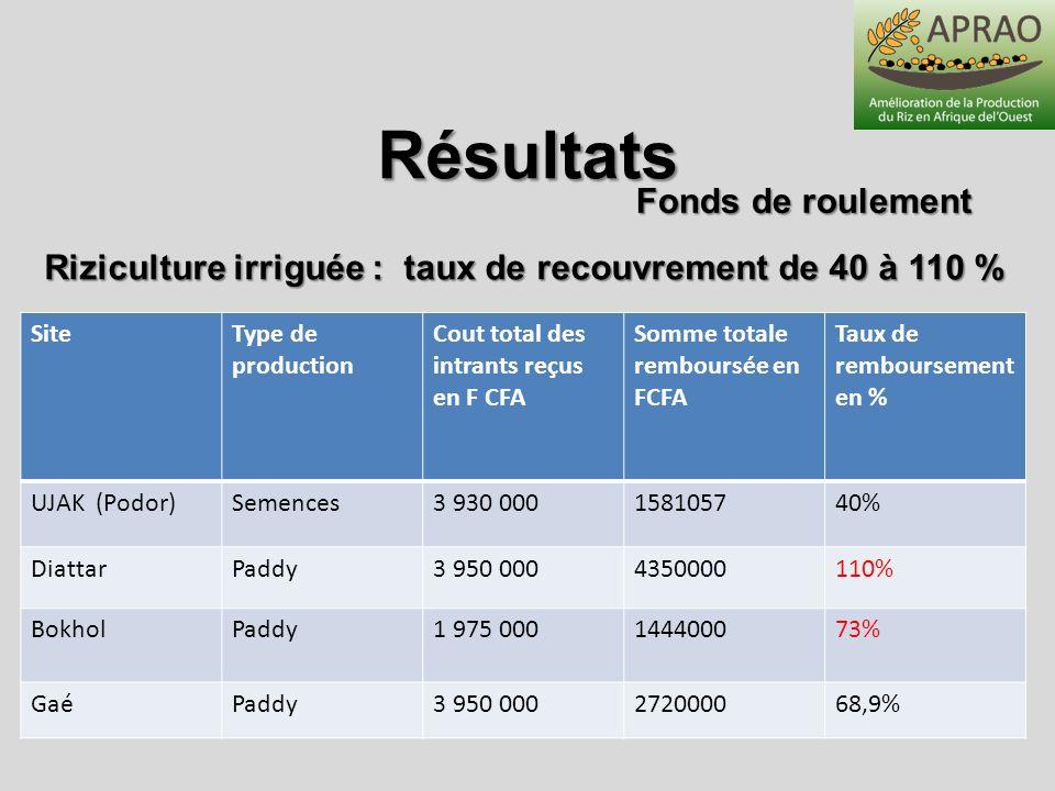 SiteType de production Cout total des intrants reçus en F CFA Somme totale remboursée en FCFA Taux de remboursement en % UJAK (Podor)Semences3 930 000