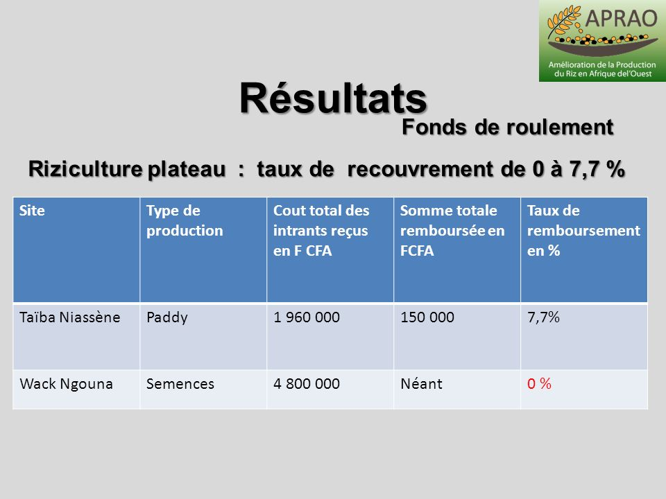 SiteType de production Cout total des intrants reçus en F CFA Somme totale remboursée en FCFA Taux de remboursement en % Taïba NiassènePaddy1 960 0001