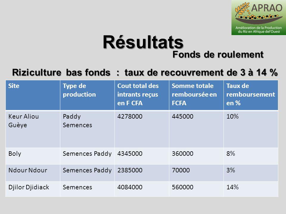 SiteType de production Cout total des intrants reçus en F CFA Somme totale remboursée en FCFA Taux de remboursement en % Keur Aliou Guèye Paddy Semenc