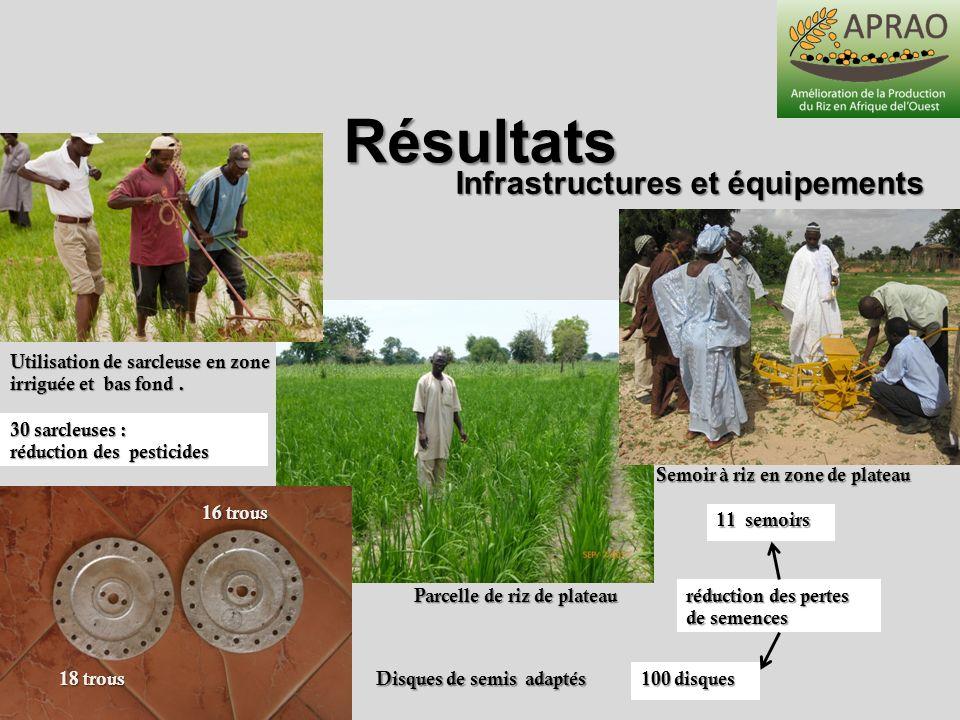 Résultats Infrastructures et équipements Utilisation de sarcleuse en zone irriguée et bas fond. Semoir à riz en zone de plateau Parcelle de riz de pla