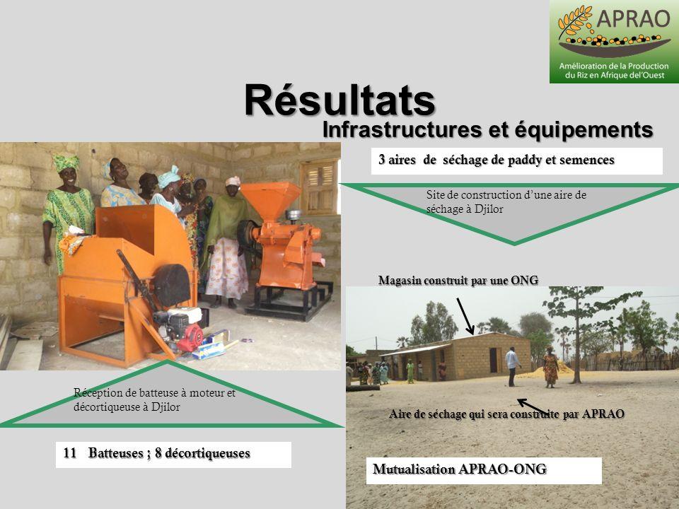 Résultats Infrastructures et équipements Site de construction dune aire de séchage à Djilor Réception de batteuse à moteur et décortiqueuse à Djilor M