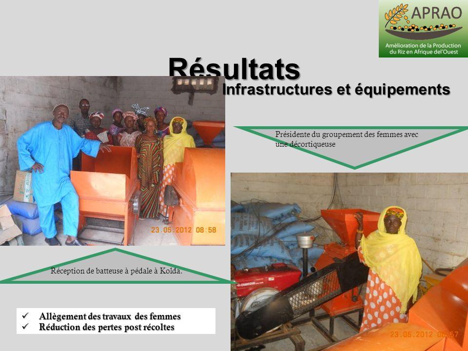 Résultats Présidente du groupement des femmes avec une décortiqueuse Réception de batteuse à pédale à Kolda. Infrastructures et équipements Allègement