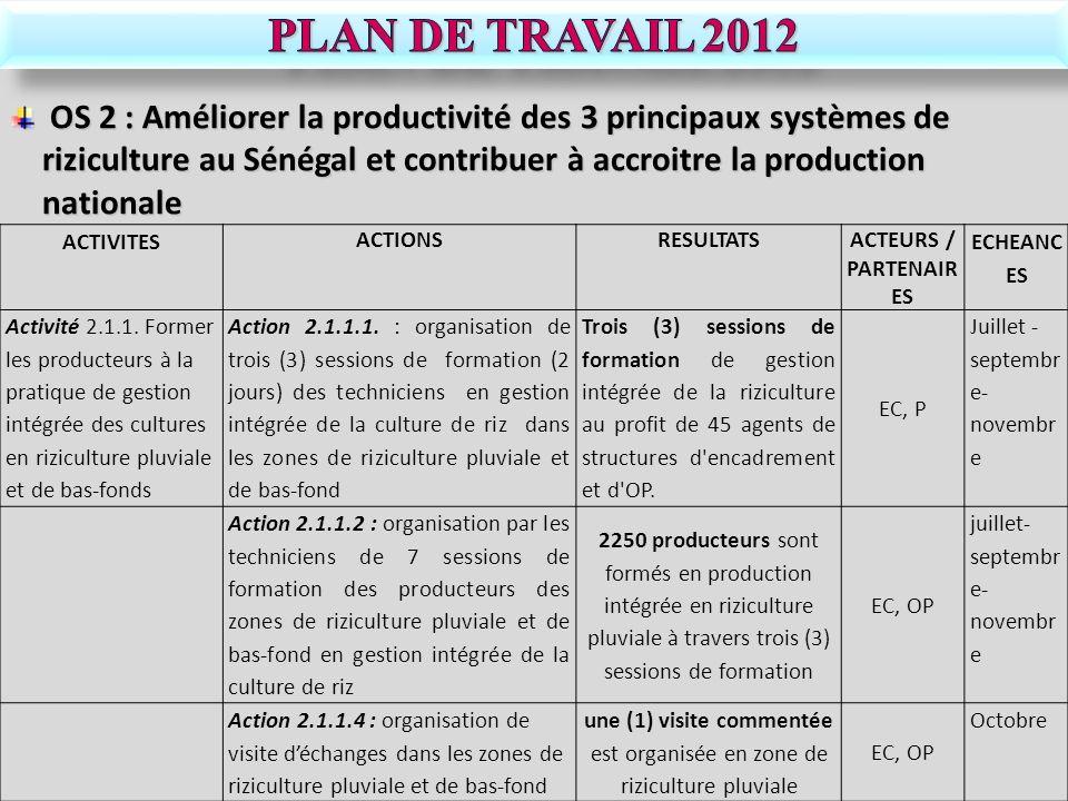 ACTIVITES ACTIONSRESULTATSACTEURS / PARTENAIR ES ECHEANC ES Activité 2.1.1. Former les producteurs à la pratique de gestion intégrée des cultures en r