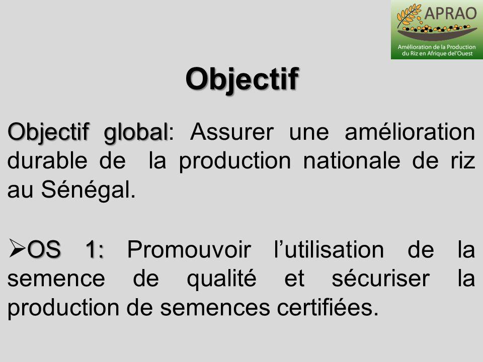 Objectif OS 2 OS 2: Améliorer la productivité des 3 principaux systèmes de riziculture au Sénégal et accroître la production nationale OS 3: OS 3: Promouvoir la qualité du riz local en vue dune commercialisation profitable et rentable