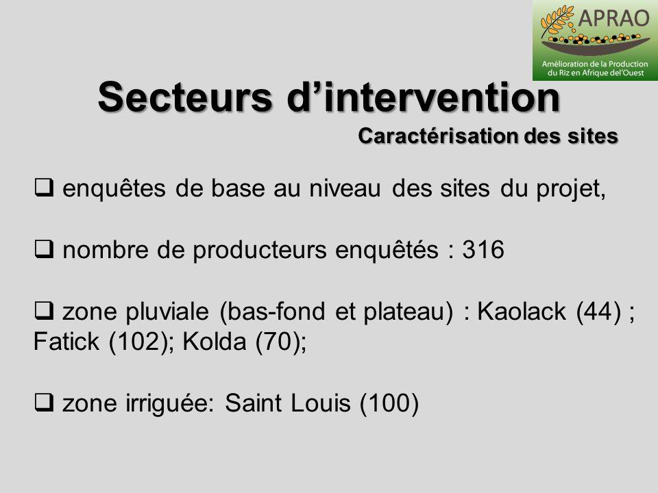 Caractérisation des sites Secteurs dintervention enquêtes de base au niveau des sites du projet, nombre de producteurs enquêtés : 316 zone pluviale (b