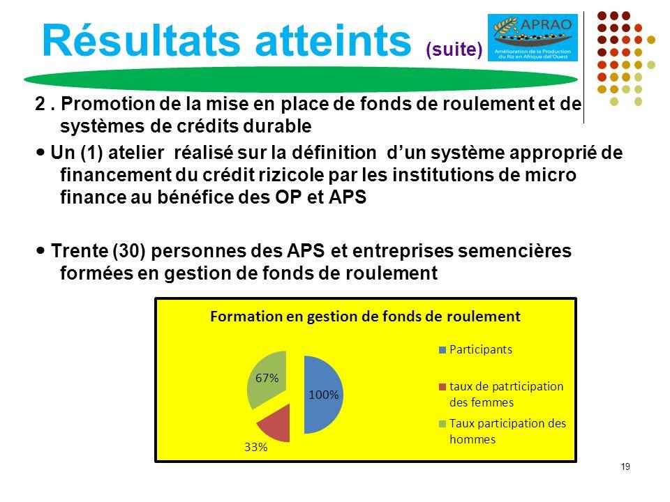 Résultats atteints (suite) 2. Promotion de la mise en place de fonds de roulement et de systèmes de crédits durable Un (1) atelier réalisé sur la défi