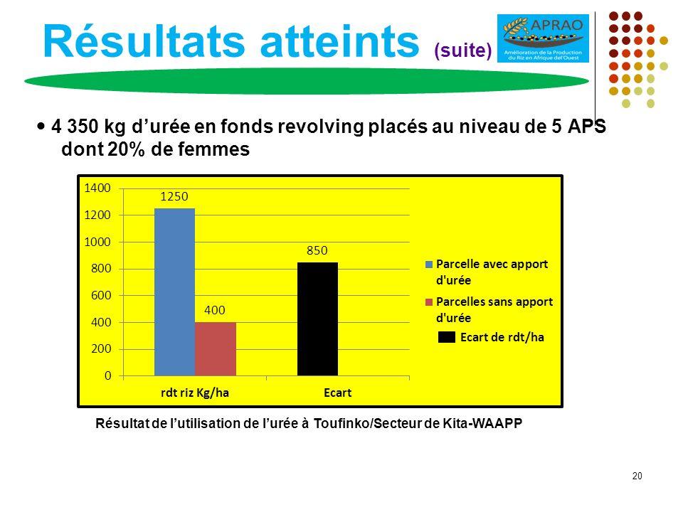 Résultats atteints (suite) 4 350 kg durée en fonds revolving placés au niveau de 5 APS dont 20% de femmes 20 Résultat de lutilisation de lurée à Toufi