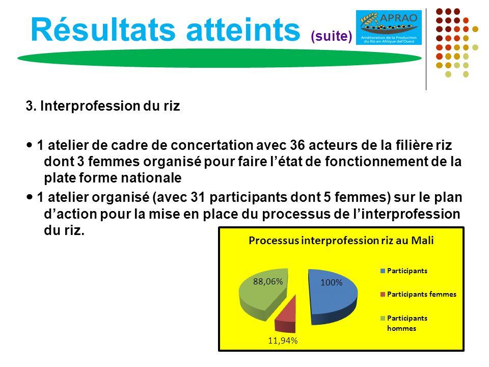 Résultats atteints (suite) 3. Interprofession du riz 1 atelier de cadre de concertation avec 36 acteurs de la filière riz dont 3 femmes organisé pour