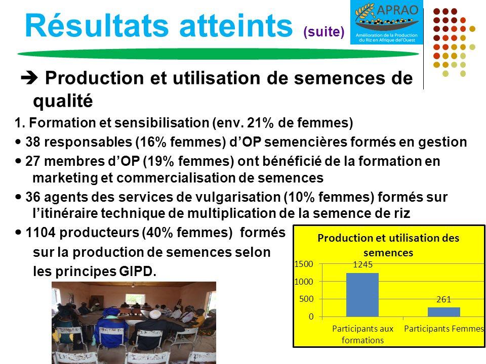 Résultats atteints (suite) Production et utilisation de semences de qualité 1. Formation et sensibilisation (env. 21% de femmes) 38 responsables (16%