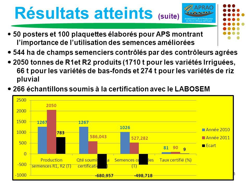 Résultats atteints (suite) 50 posters et 100 plaquettes élaborés pour APS montrant limportance de lutilisation des semences améliorées 544 ha de champ
