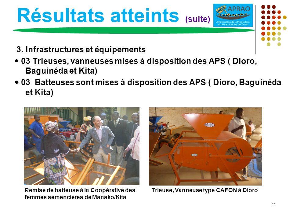 Résultats atteints (suite) 3. Infrastructures et équipements 03 Trieuses, vanneuses mises à disposition des APS ( Dioro, Baguinéda et Kita) 03 Batteus