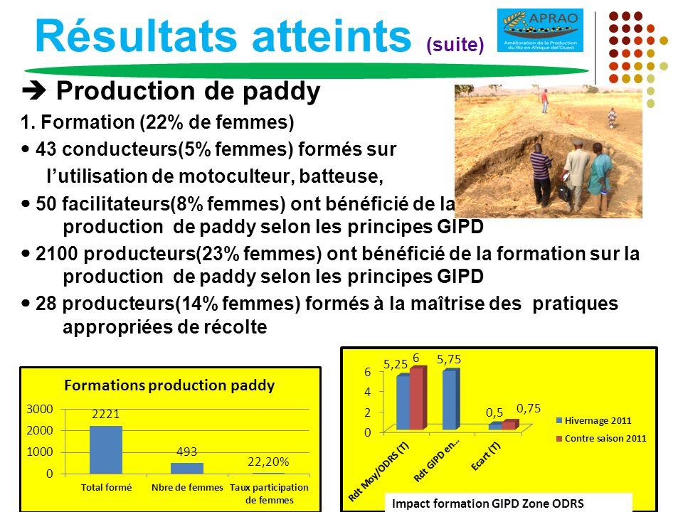Résultats atteints (suite) Production de paddy 1. Formation (22% de femmes) 43 conducteurs(5% femmes) formés sur lutilisation de motoculteur, batteuse
