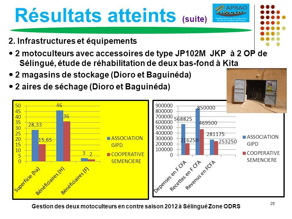 Résultats atteints (suite) 2. Infrastructures et équipements 2 motoculteurs avec accessoires de type JP102M JKP à 2 OP de Sélingué, étude de réhabilit