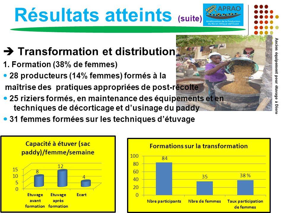 Résultats atteints (suite) Transformation et distribution 1. Formation (38% de femmes) 28 producteurs (14% femmes) formés à la maîtrise des pratiques