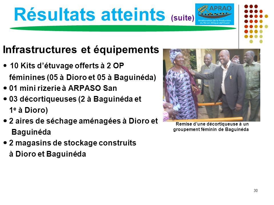 Résultats atteints (suite) Infrastructures et équipements 10 Kits détuvage offerts à 2 OP féminines (05 à Dioro et 05 à Baguinéda) 01 mini rizerie à A