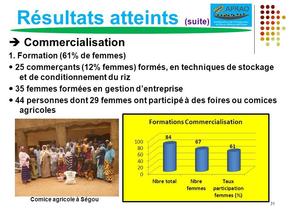 Résultats atteints (suite) Commercialisation 1. Formation (61% de femmes) 25 commerçants (12% femmes) formés, en techniques de stockage et de conditio