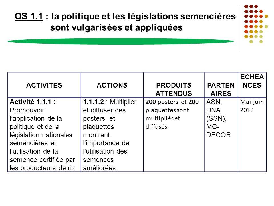 OS 1.1 : la politique et les législations semencières sont vulgarisées et appliquées ACTIVITESACTIONSPRODUITS ATTENDUS PARTEN AIRES ECHEA NCES Activit