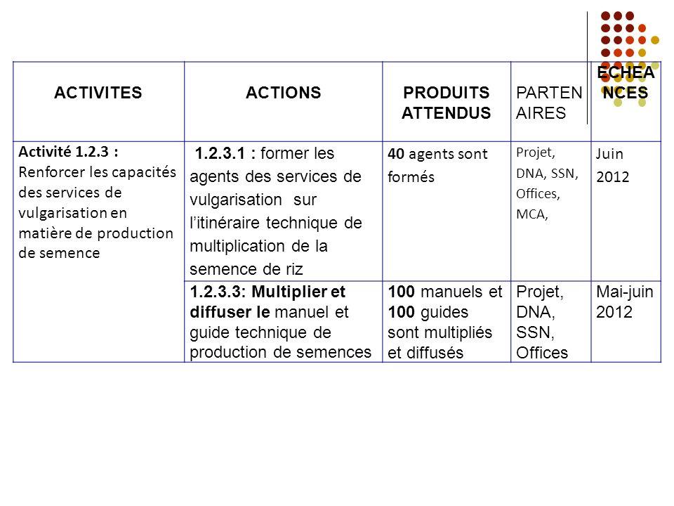 ACTIVITESACTIONSPRODUITS ATTENDUS PARTEN AIRES ECHEA NCES Activité 1.2.3 : Renforcer les capacités des services de vulgarisation en matière de product
