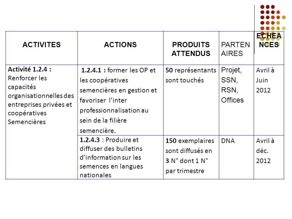 ACTIVITESACTIONSPRODUITS ATTENDUS PARTEN AIRES ECHEA NCES Activité 1.2.4 : Renforcer les capacités organisationnelles des entreprises privées et coopé