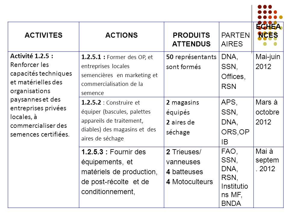 ACTIVITESACTIONSPRODUITS ATTENDUS PARTEN AIRES ECHEA NCES Activité 1.2.5 : Renforcer les capacités techniques et matérielles des organisations paysann