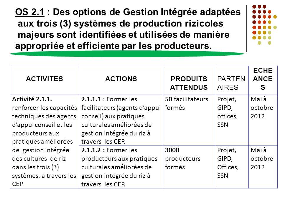 OS 2.1 : Des options de Gestion Intégrée adaptées aux trois (3) systèmes de production rizicoles majeurs sont identifiées et utilisées de manière appr