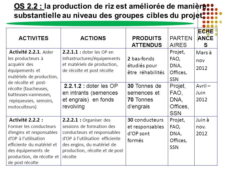 OS 2.2 : OS 2.2 : la production de riz est améliorée de manière substantielle au niveau des groupes cibles du projet ACTIVITESACTIONSPRODUITS ATTENDUS