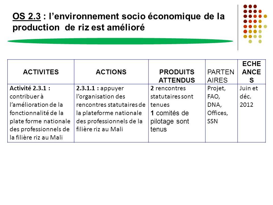 OS 2.3 : lenvironnement socio économique de la production de riz est amélioré ACTIVITESACTIONSPRODUITS ATTENDUS PARTEN AIRES ECHE ANCE S Activité 2.3.