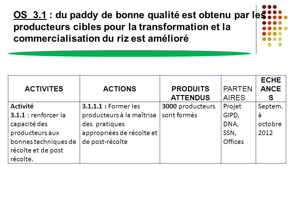 OS 3.1 : du paddy de bonne qualité est obtenu par les producteurs cibles pour la transformation et la commercialisation du riz est amélioré ACTIVITESA