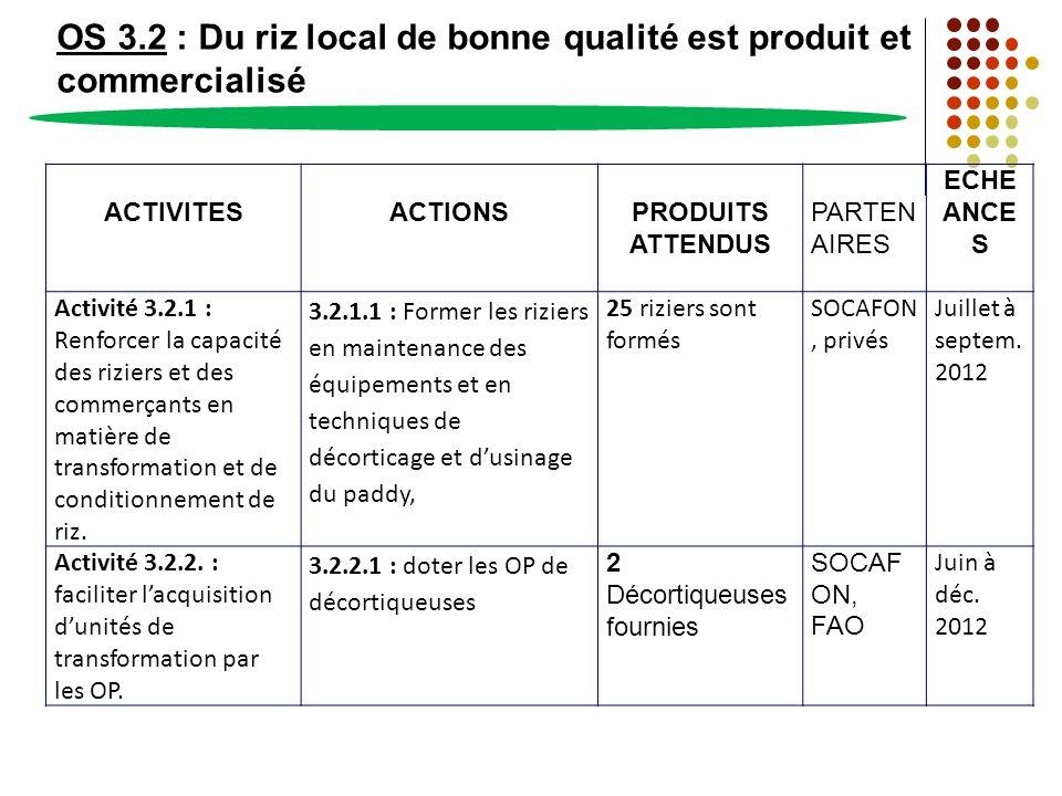 OS 3.2 : Du riz local de bonne qualité est produit et commercialisé ACTIVITESACTIONSPRODUITS ATTENDUS PARTEN AIRES ECHE ANCE S Activité 3.2.1 : Renfor