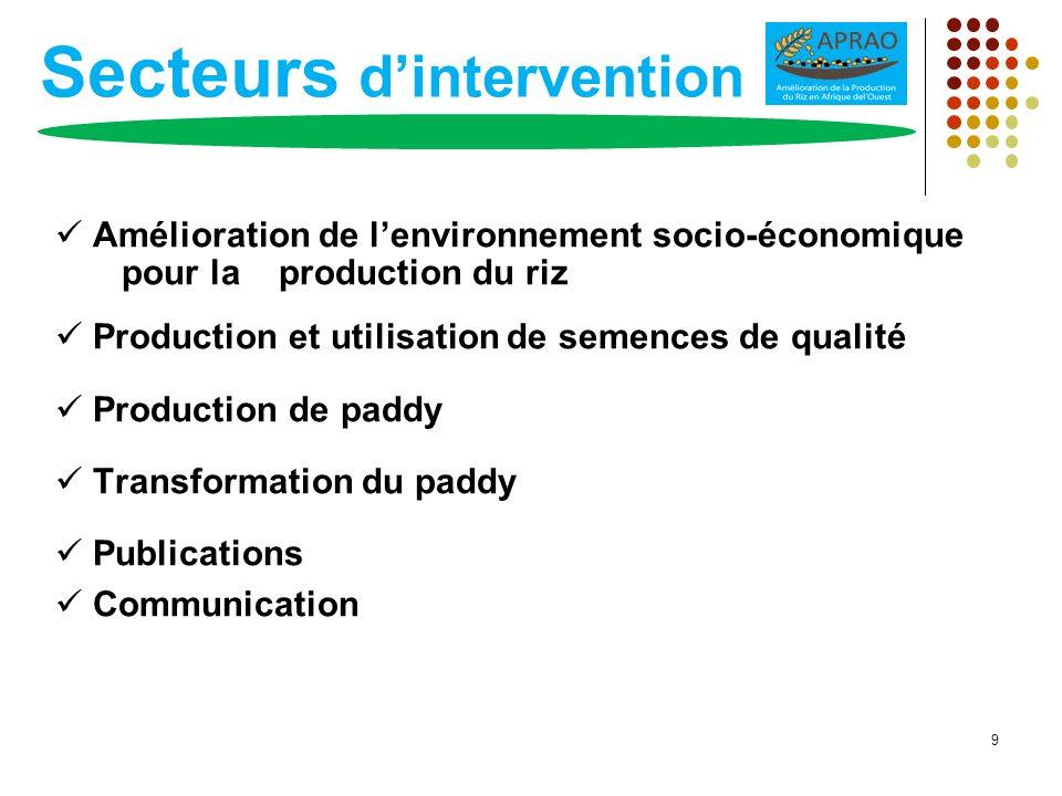 Secteurs dintervention Amélioration de lenvironnement socio-économique pour la production du riz Production et utilisation de semences de qualité Prod