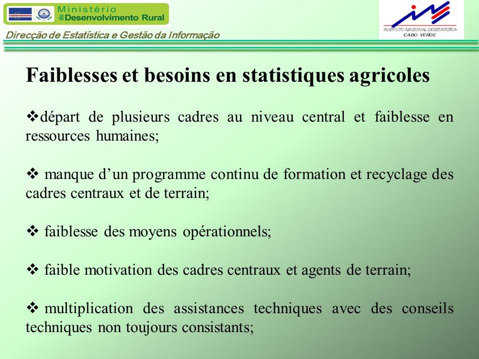Direcção de Estatística e Gestão da Informação Faiblesses et besoins en statistiques agricoles départ de plusieurs cadres au niveau central et faibles