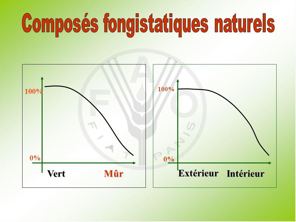Perte de chlorophylle (non souhaitable pour les végétaux) Développement de caroténoïdes et danthocyanines Transformation de lamidon en sucres Modification des acides organiques, des protéines et des graisses Réduction des tannins et des composés fongistatiques.