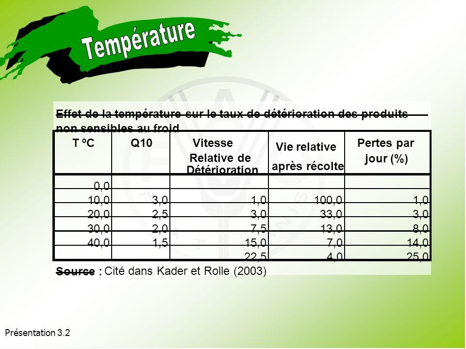 Présentation 3.2 Cest le facteur le plus important influant sur la détérioration du produit. À des températures supérieures à la fourchette optimale,