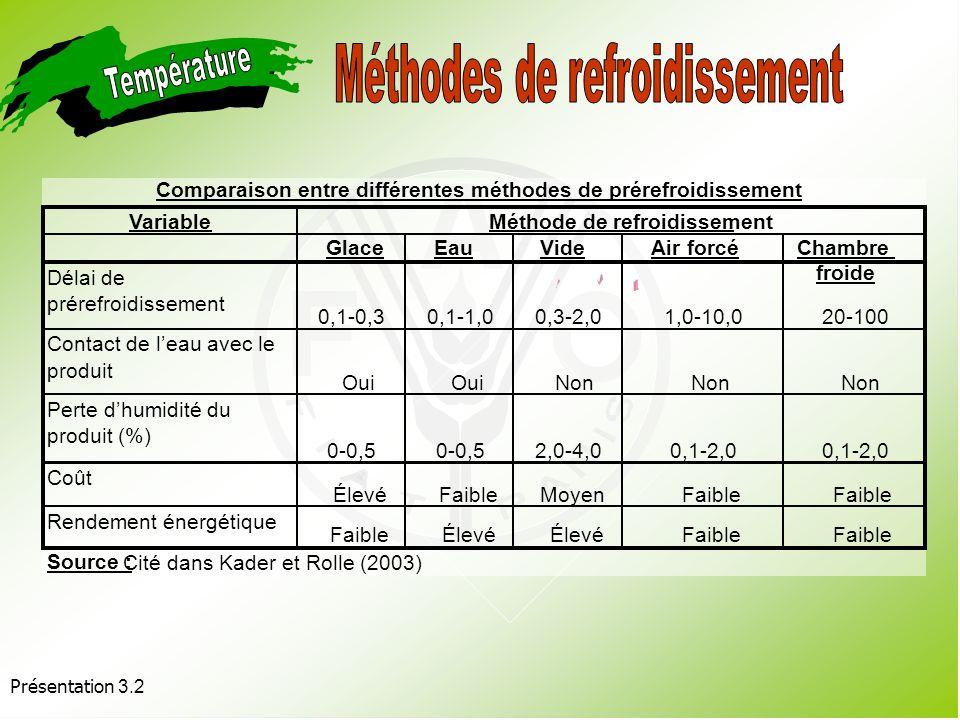Présentation 3.2 Objectif : éliminer la chaleur des champs. Transfert de lénergie calorique du produit sur la substance employée pour le réfrigérer Ob
