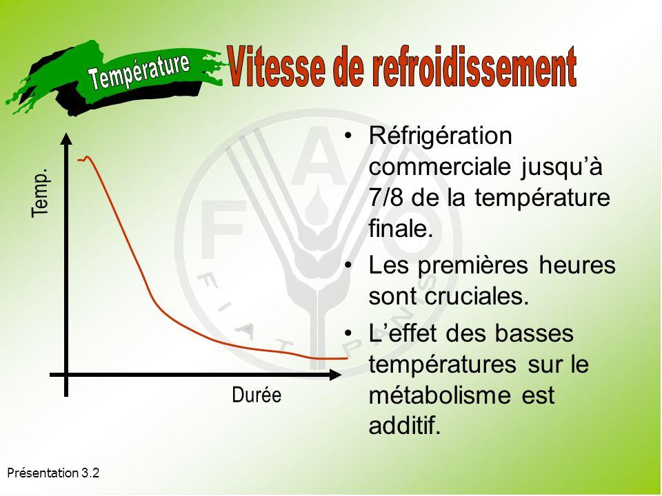 Présentation 3.2 Variable GlaceEauVideAir forcéChambre froide Délai de prérefroidissement 0,1-0,30,1-1,00,3-2,01,0-10,020-100 Contact de leau avec le produit Oui Non Perte dhumidité du produit (%) 0-0,5 2,0-4,00,1-2,0 Coût ÉlevéFaibleMoyenFaible Rendement énergétique FaibleÉlevé Faible Source : Cité dans Kader et Rolle (2003) Méthode de refroidissement Comparaison entre différentes méthodes de prérefroidissement