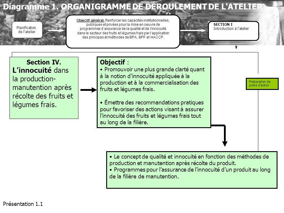 Présentation 1.1 Objectif : Promouvoir une plus grande clarté quant à la notion dinnocuité appliquée à la production et à la commercialisation des fru