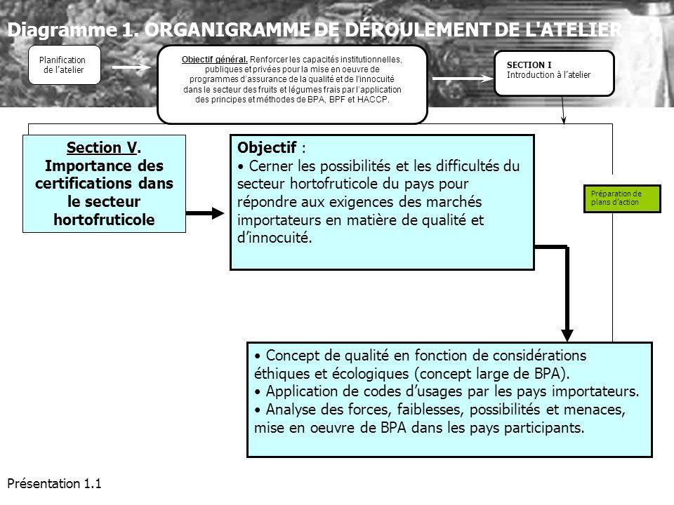 Présentation 1.1 Objectif : Cerner les possibilités et les difficultés du secteur hortofruticole du pays pour répondre aux exigences des marchés impor