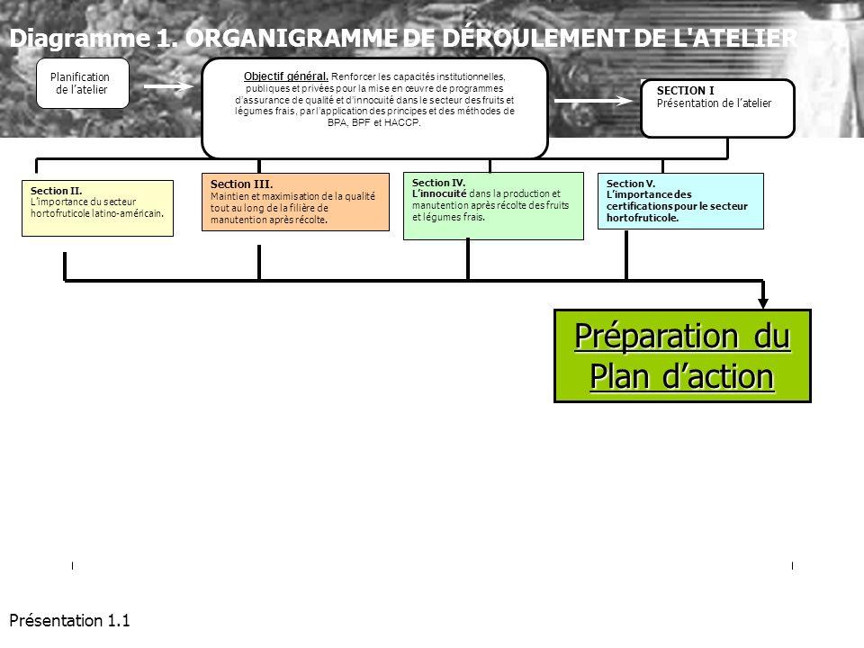 Présentation 1.1 Section II. Limportance du secteur hortofruticole latino-américain. Section III. Maintien et maximisation de la qualité tout au long