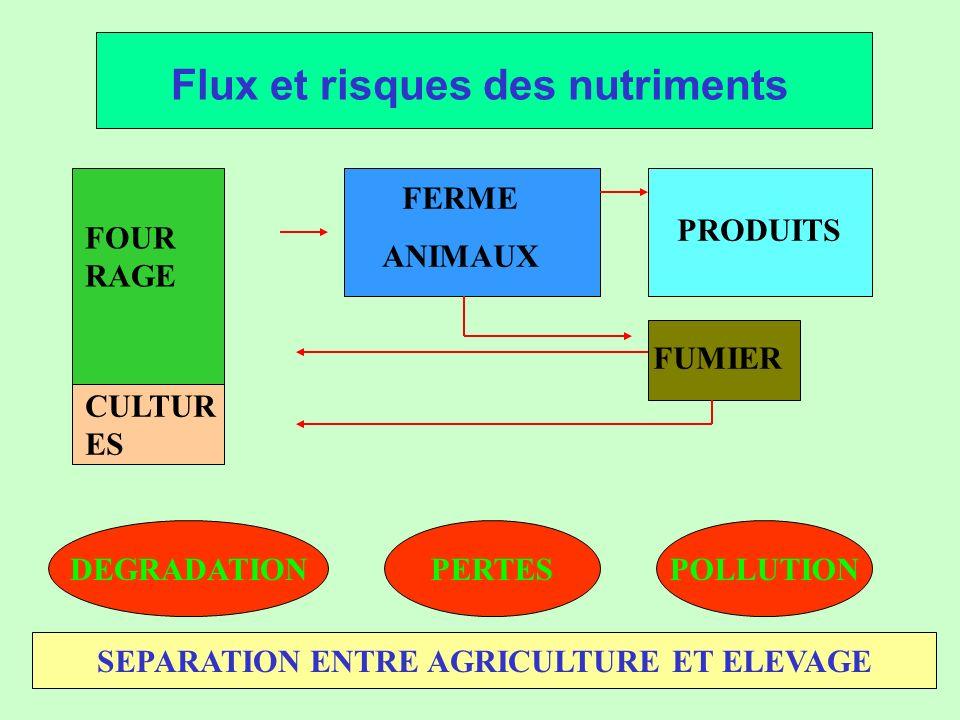 5 Flux et bienfaits des nutriments FOURRAGE FERME ANIMAUX PRODUITS FUMIER CULTURES Nutriments Utilisés Nutriments Économisés Nutriments Économisés INTEGRATION AGRICULTURE - ELEVAGE
