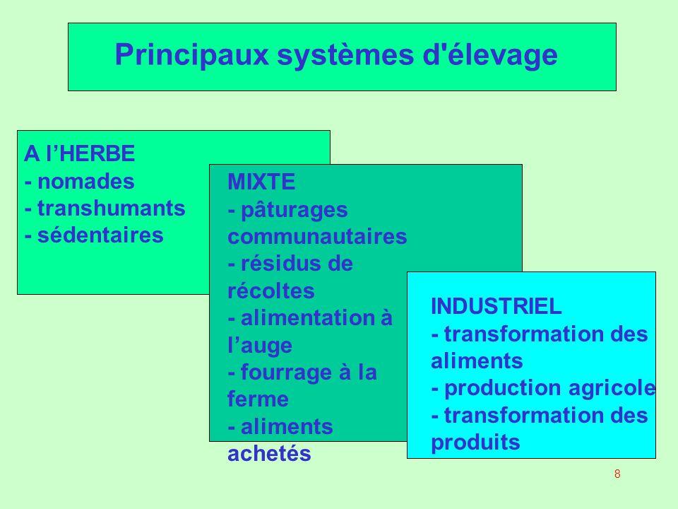 19 Systèmes industriels Transformation industrielle d aliments Élevages industriels Transformation des produits animaux