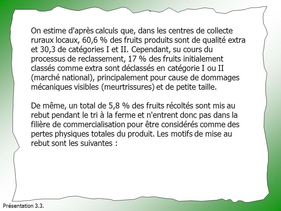 On estime d'après calculs que, dans les centres de collecte ruraux locaux, 60,6 % des fruits produits sont de qualité extra et 30,3 de catégories I et