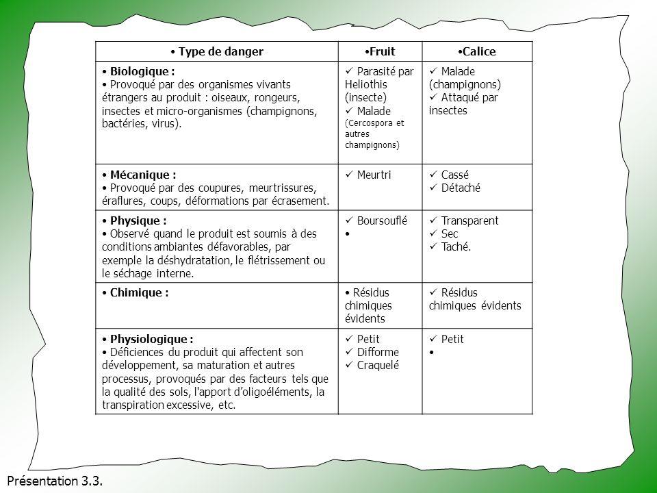 Présentation 3.3. Type de dangerFruitCalice Biologique : Provoqué par des organismes vivants étrangers au produit : oiseaux, rongeurs, insectes et mic