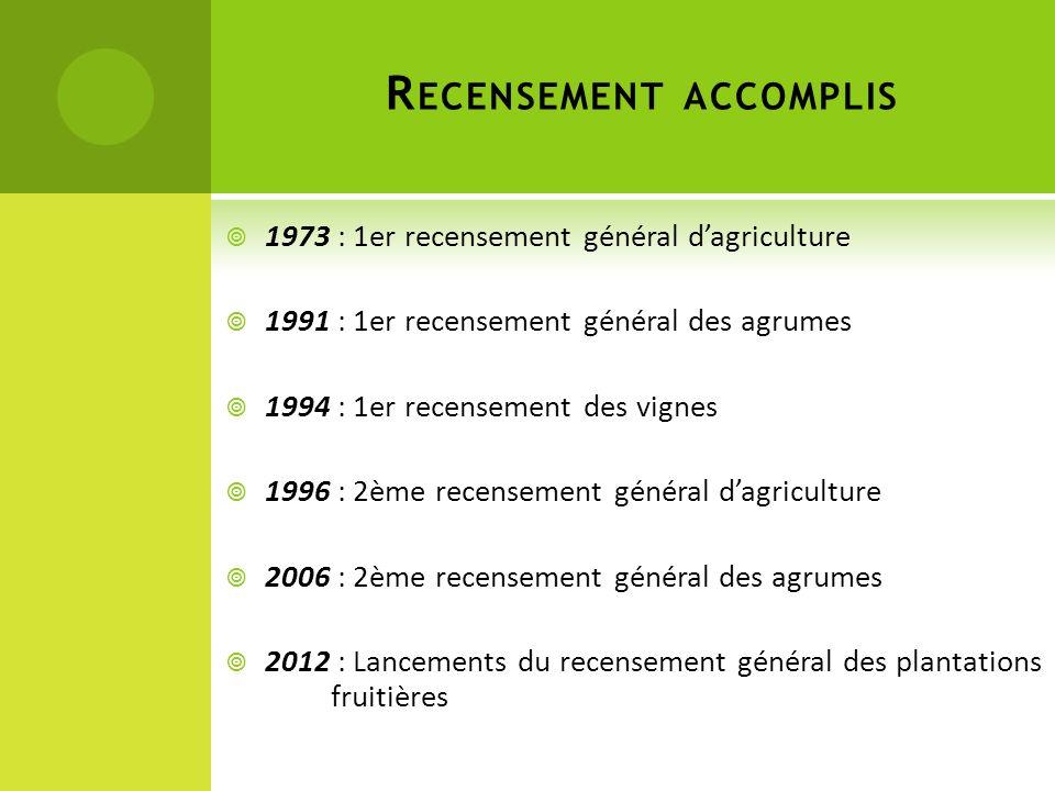R ECENSEMENT ACCOMPLIS 1973 : 1er recensement général dagriculture 1991 : 1er recensement général des agrumes 1994 : 1er recensement des vignes 1996 :