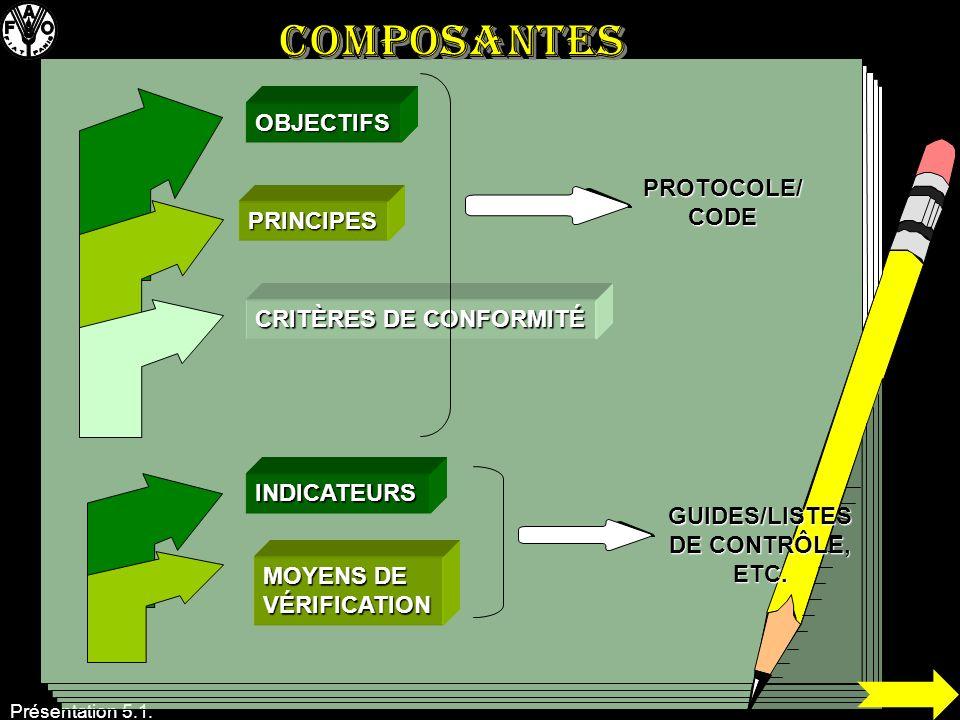 OBJECTIFS PRINCIPES CRITÈRES DE CONFORMITÉ PROTOCOLE/ CODE INDICATEURS MOYENS DE VÉRIFICATION GUIDES/LISTES DE CONTRÔLE, ETC.