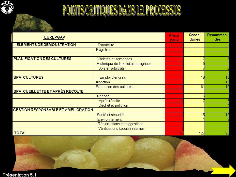 Présentation 5.1. EUREPGAP Princi- paux Secon- daires Recomman- dés ÉLÉMENTS DE DÉMONSTRATION Traçabilité1 Registres1 PLANIFICATION DES CULTURES Varié