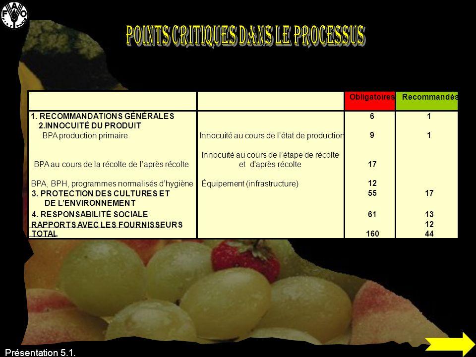 Présentation 5.1. ObligatoiresRecommandés 1. RECOMMANDATIONS GÉNÉRALES61 2.INNOCUITÉ DU PRODUIT BPA production primaireInnocuité au cours de létat de